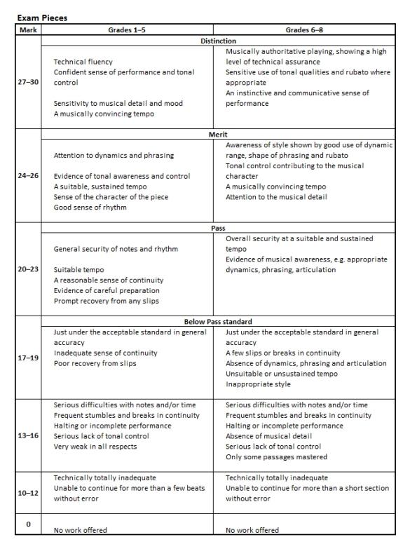 Marking Criteria Pieces2
