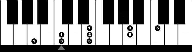 piano scales & broken chords grade 1 pdf
