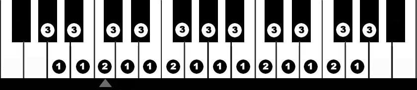 Grade 3 Scales And Arpeggios My Piano Teacher