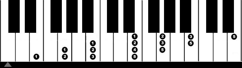 Grade 2 Scales And Arpeggios My Piano Teacher